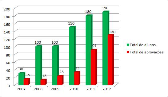 Fonte: CACU-O.Organizado: KHERLAKIAN, Philip. 2013. * O número se refere ao número de aprovações sendo contabilizado todas as aprovações de um mesmo aluno.